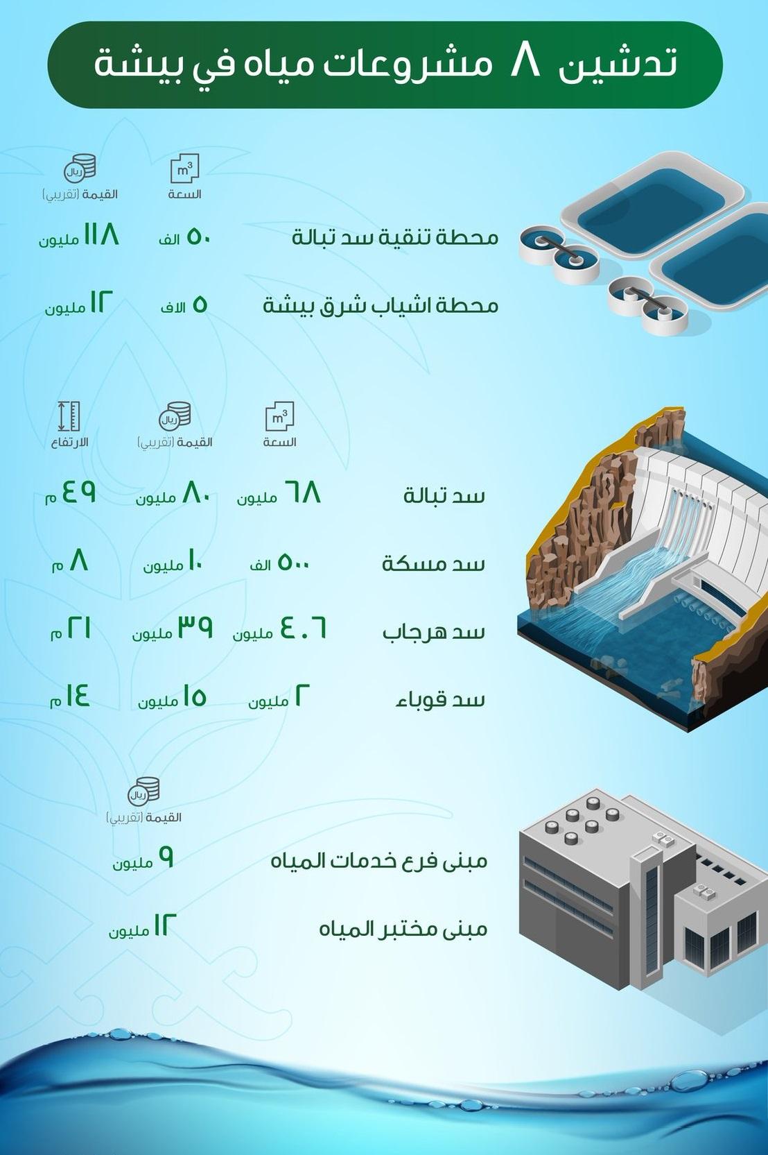 تدشين 8 مشروعات في مياه بيشة