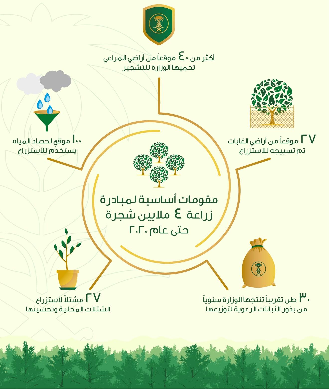 زراعة 4 ملايين شجرة حتى عام 2020