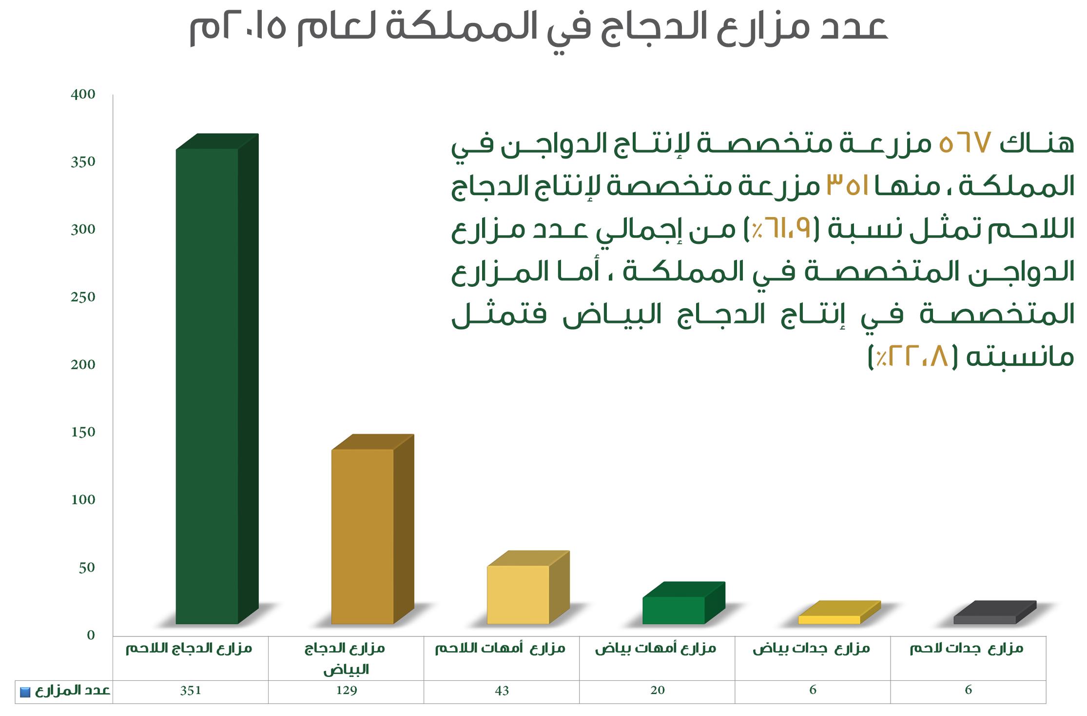 عدد مزارع الدجاج في المملكة لعام 2015م