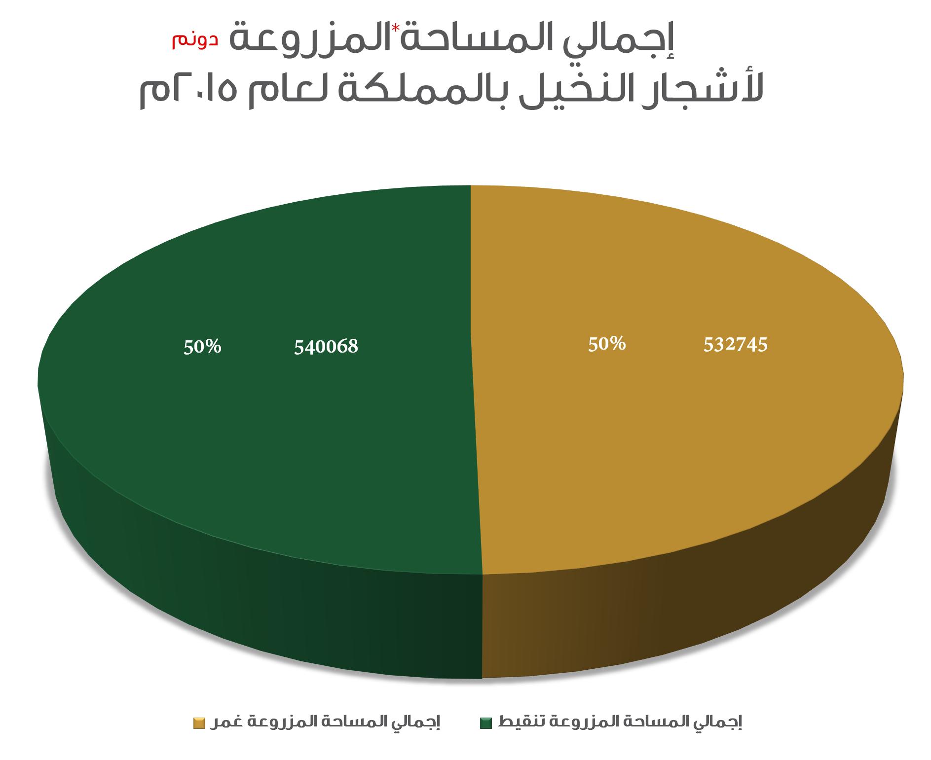 إجمالي المساحة المزروعة لأشجار النخيل لعام 2015