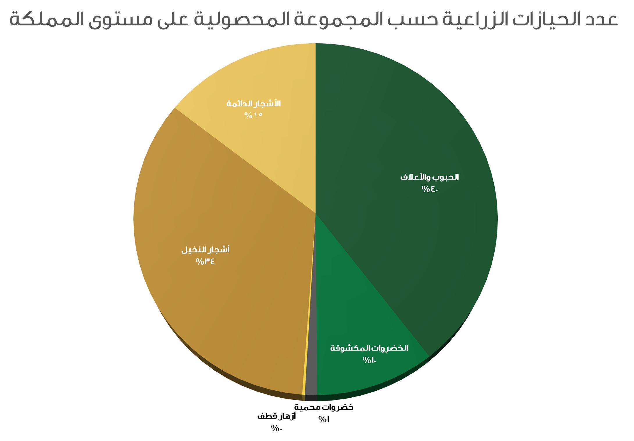 عدد الحيازات الزراعية حسب المجموعة المحصولية