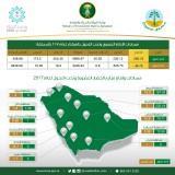 مساحات و إنتاج مزارع الخضار العضوية و تحت التحول بالهكتار لعام 2017